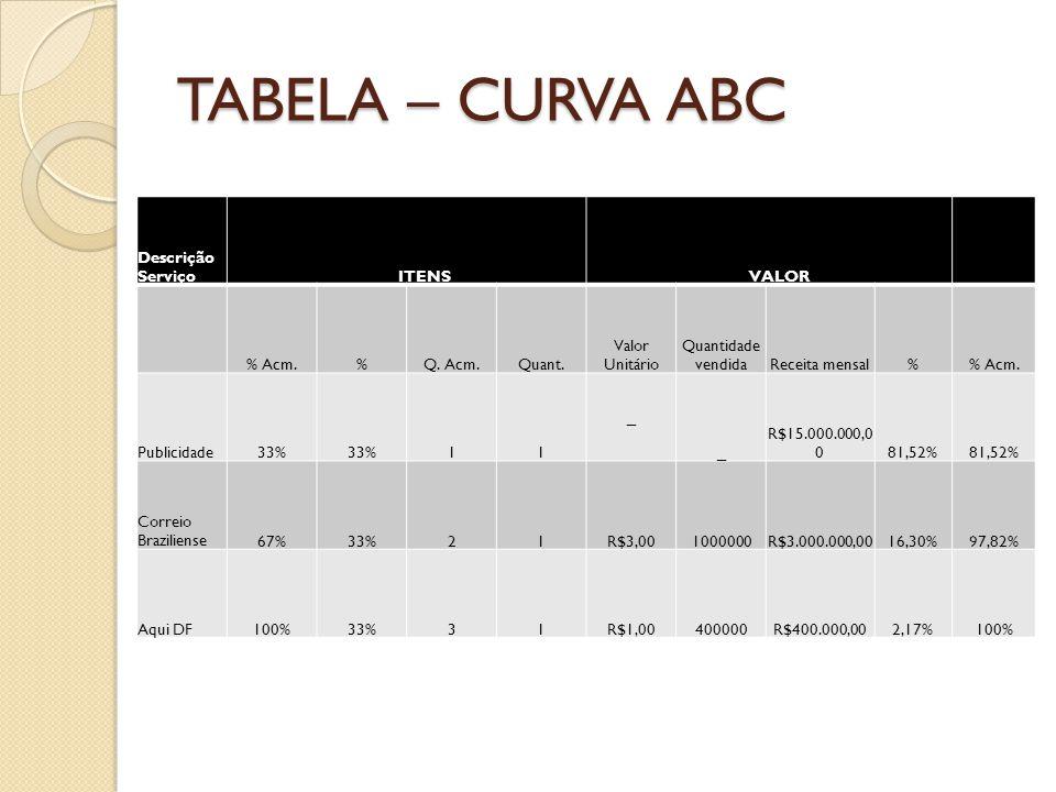 TABELA – CURVA ABC Descrição Serviço ITENS VALOR % Acm.%Q. Acm.Quant. Valor Unitário Quantidade vendidaReceita mensal% Acm. Publicidade33% 11 _ _ R$15