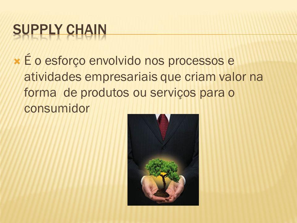 Capacidade de resposta às demandas dos clientes Qualidade de produtos/serviços Velocidade, qualidade e timing da inovação Efetividade dos custos de produção e entrega