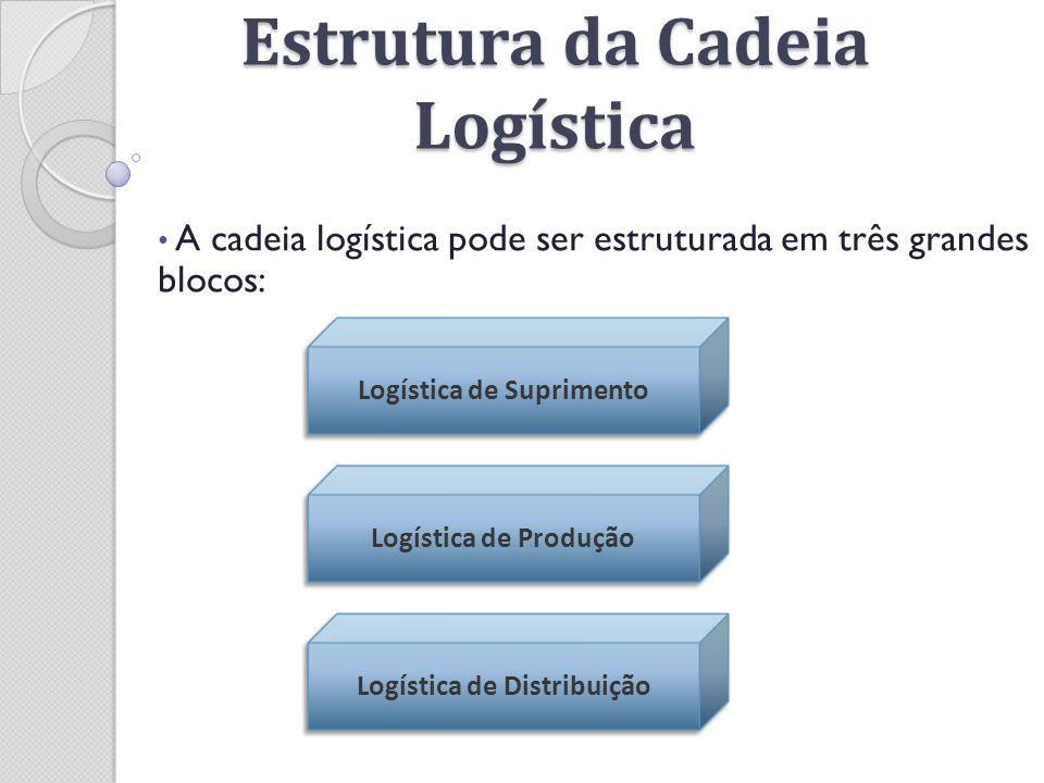 Estrutura da Cadeia Logística A cadeia logística pode ser estruturada em três grandes blocos: Logística de Produção Logística de Suprimento Logística