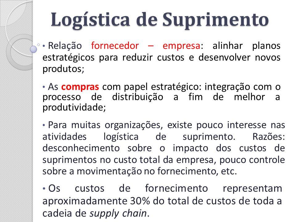 Logística de Suprimento Relação fornecedor – empresa: alinhar planos estratégicos para reduzir custos e desenvolver novos produtos; Para muitas organi