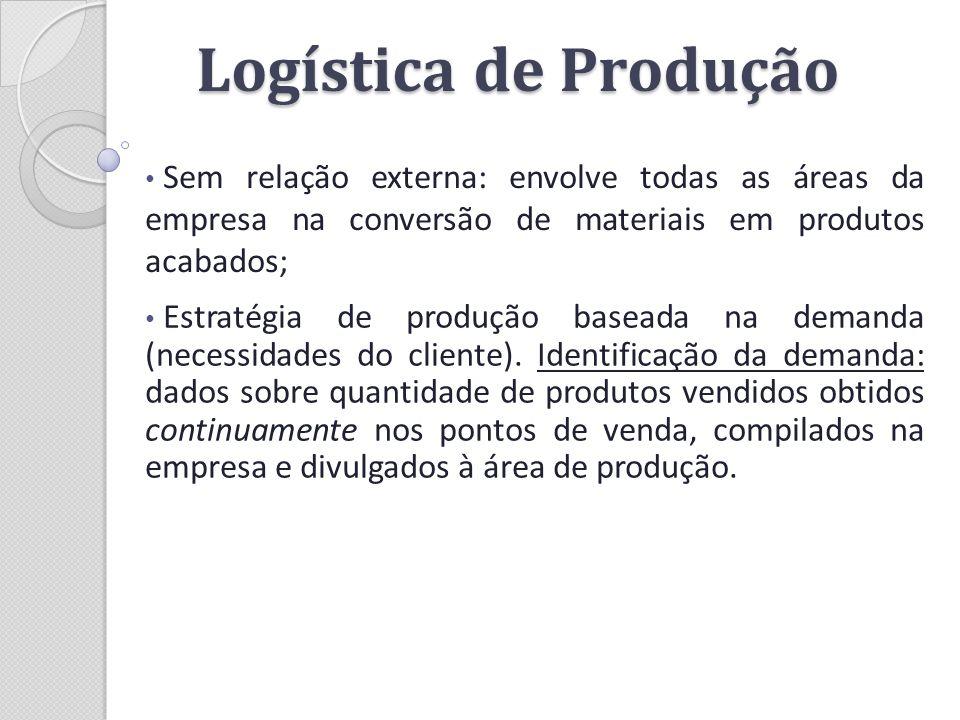 Logística de Produção Sem relação externa: envolve todas as áreas da empresa na conversão de materiais em produtos acabados; Estratégia de produção ba