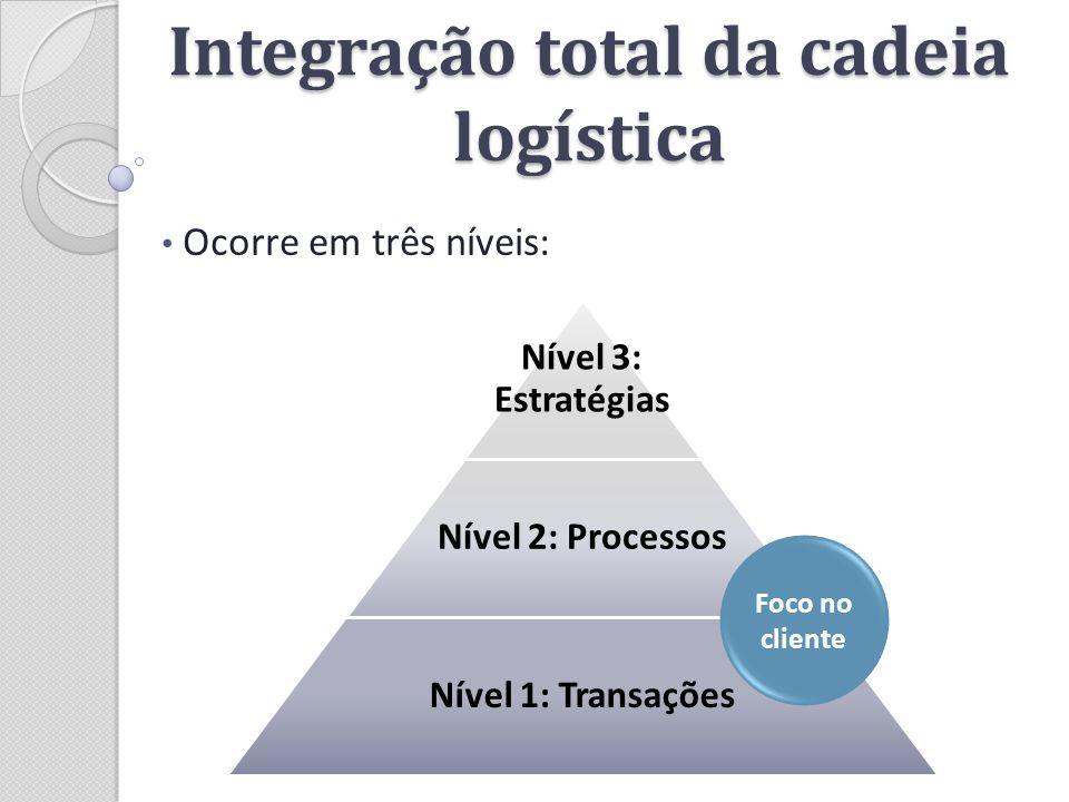 Integração total da cadeia logística Ocorre em três níveis: Nível 3: Estratégias Nível 2: Processos Nível 1: Transações Foco no cliente