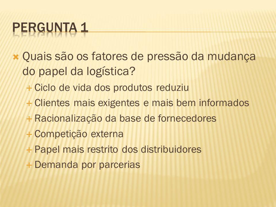 Quais são os fatores de pressão da mudança do papel da logística? Ciclo de vida dos produtos reduziu Clientes mais exigentes e mais bem informados Rac