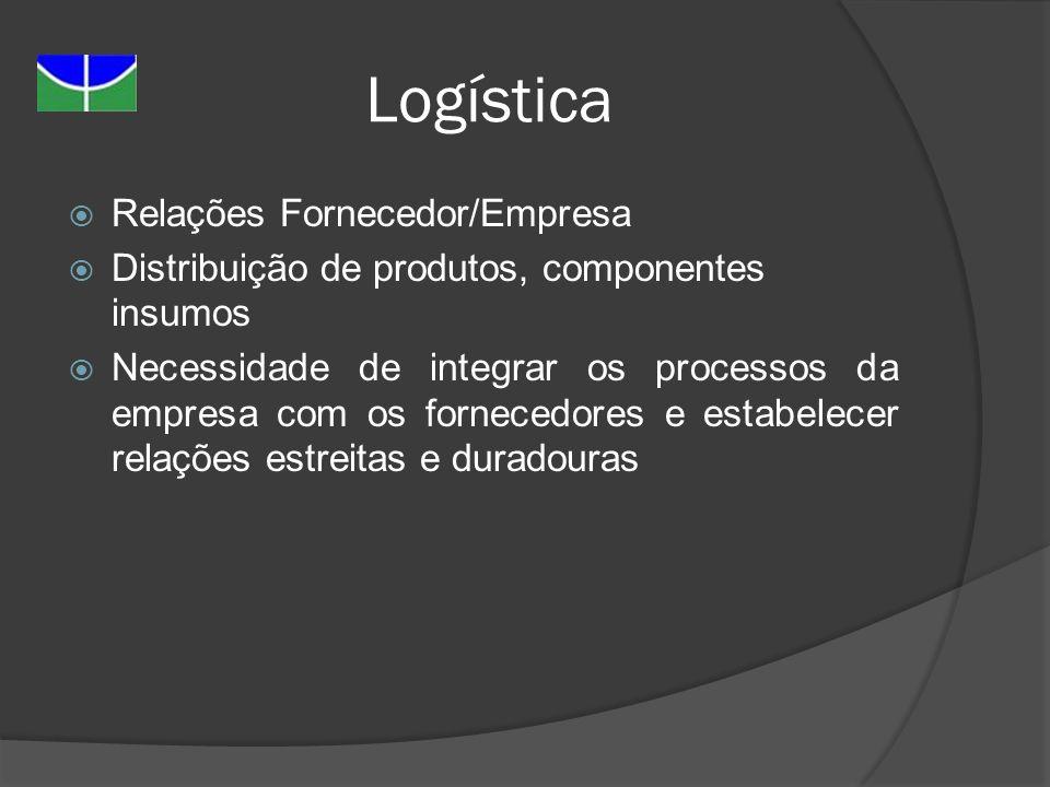 Logística Relações Fornecedor/Empresa Distribuição de produtos, componentes insumos Necessidade de integrar os processos da empresa com os fornecedore