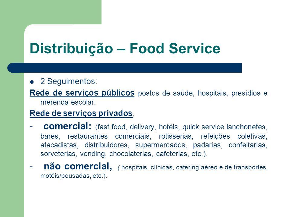 Gastos com Food Service no Brasil Os 31,2% das vendas da indústria para os canais Food Service em 2010 distribui-se como mostra a seguir: - Estima-se que 23% da distribuição do canal Food Service está voltado para os restaurantes comerciais e mais cerca de 15% para o segmento das padarias.