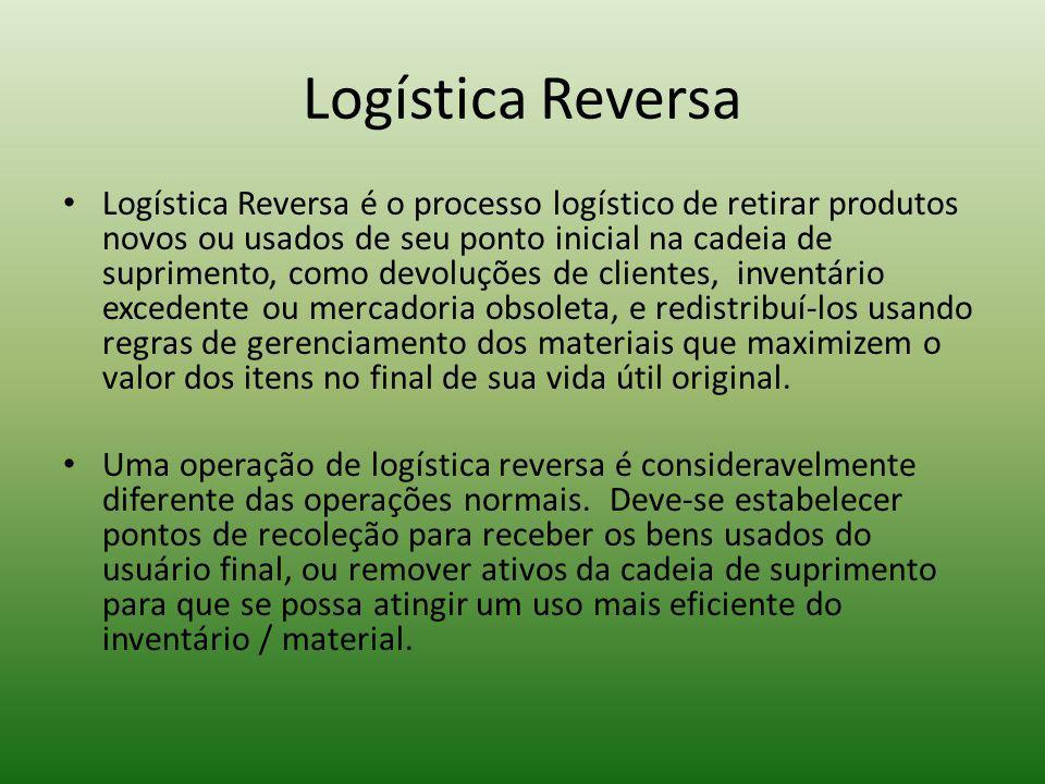 Logística Reversa Logística Reversa é o processo logístico de retirar produtos novos ou usados de seu ponto inicial na cadeia de suprimento, como devo