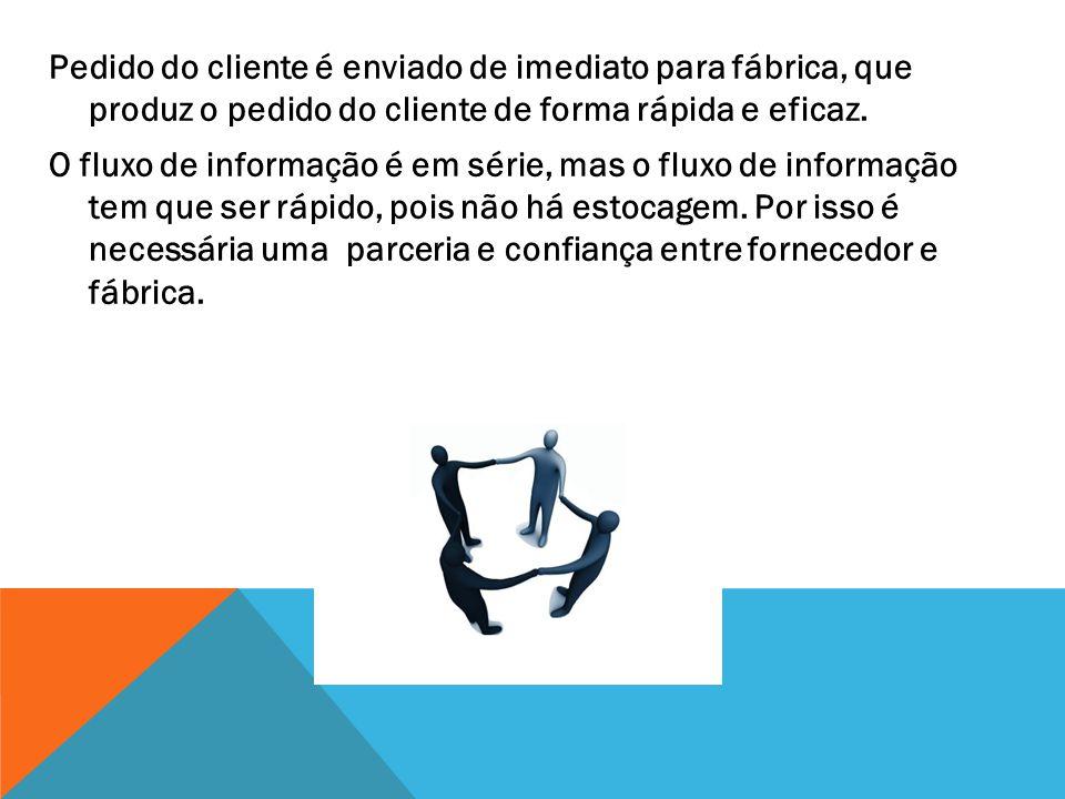 Pedido do cliente é enviado de imediato para fábrica, que produz o pedido do cliente de forma rápida e eficaz. O fluxo de informação é em série, mas o