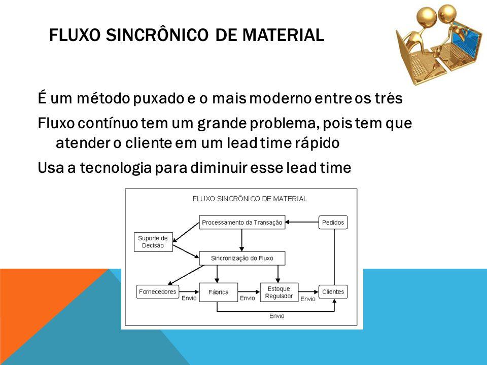 FLUXO SINCRÔNICO DE MATERIAL É um método puxado e o mais moderno entre os três Fluxo contínuo tem um grande problema, pois tem que atender o cliente e