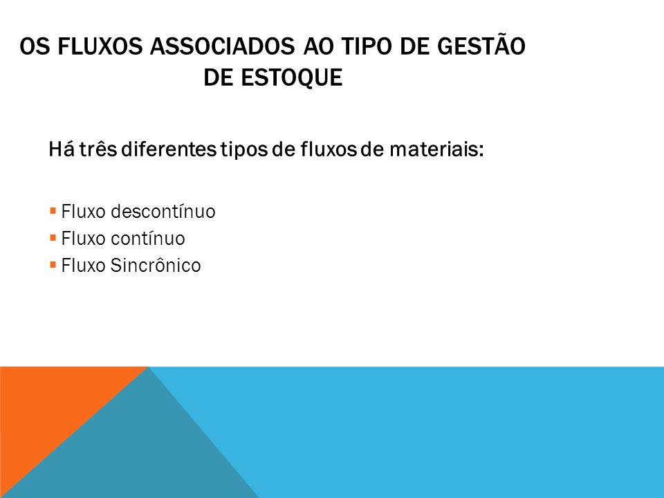OS FLUXOS ASSOCIADOS AO TIPO DE GESTÃO DE ESTOQUE Há três diferentes tipos de fluxos de materiais: Fluxo descontínuo Fluxo contínuo Fluxo Sincrônico