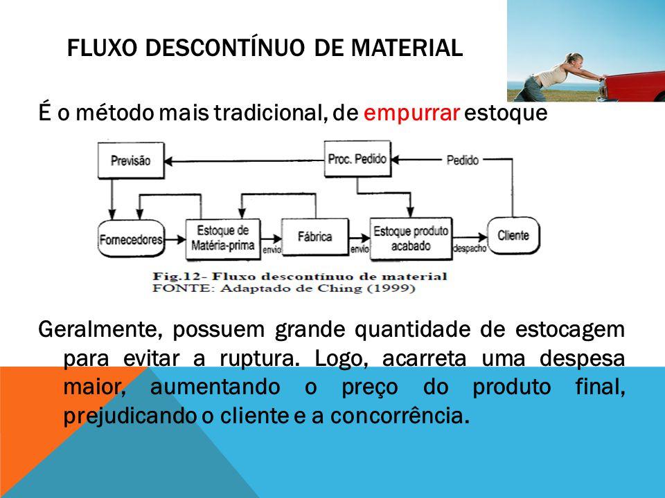 FLUXO DESCONTÍNUO DE MATERIAL É o método mais tradicional, de empurrar estoque Geralmente, possuem grande quantidade de estocagem para evitar a ruptur