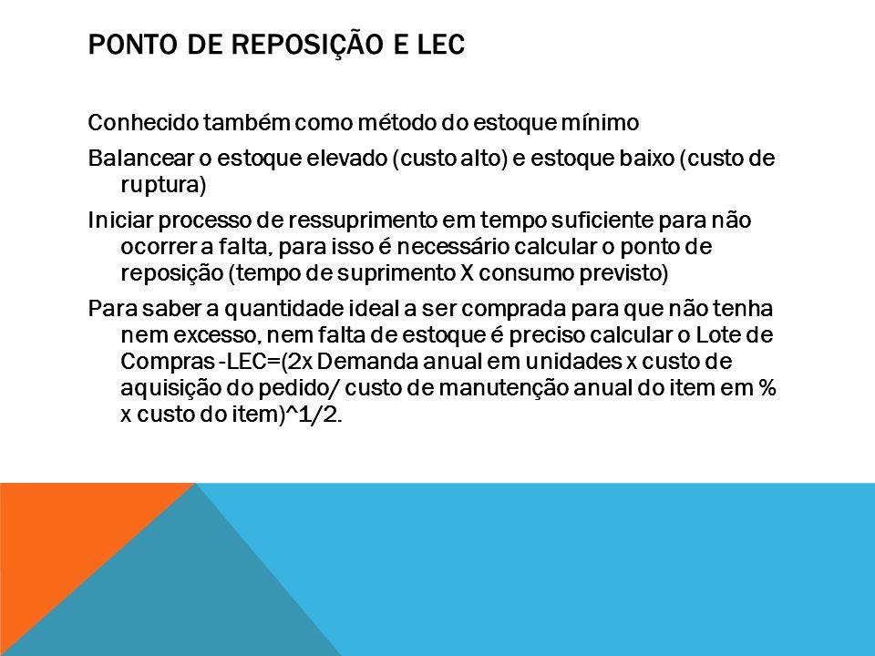 PONTO DE REPOSIÇÃO E LEC Conhecido também como método do estoque mínimo Balancear o estoque elevado (custo alto) e estoque baixo (custo de ruptura) In