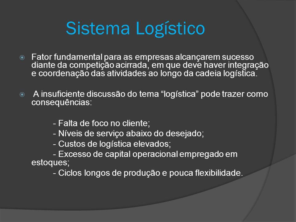 Fatores de pressão da mudança do papel da logística Cadeia Logística Tradicional Fonte- -Fornecedores- -Processadores- -Distribuidores- -Varejistas- -Consumidores Fatores de Mudança - Ciclo de vida dos produtos mais curto; - Demanda por parcerias; - Novos canais para os consumidores; - Papel mais restrito dos distribuidores; - Competição externa; - Clientes mais fortes e melhor informados.