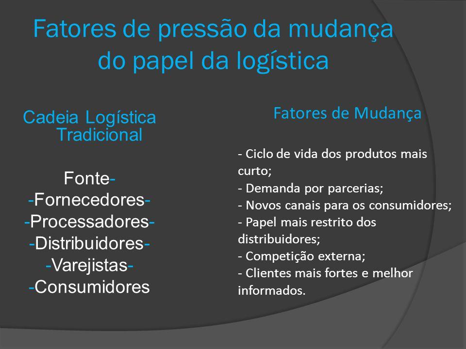 Fatores de pressão da mudança do papel da logística Cadeia Logística Tradicional Fonte- -Fornecedores- -Processadores- -Distribuidores- -Varejistas- -
