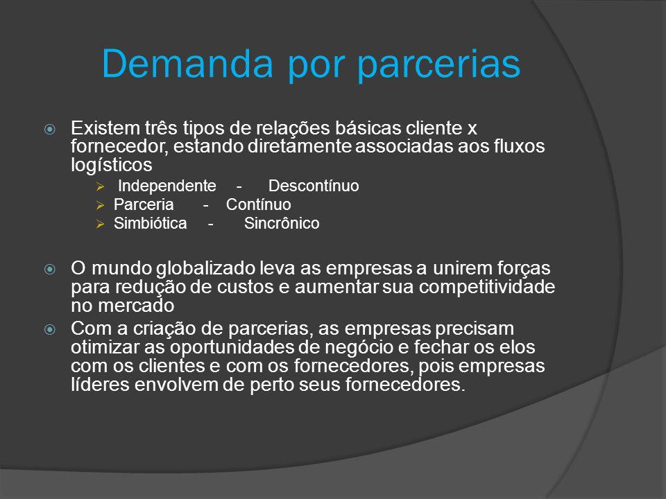 Demanda por parcerias Existem três tipos de relações básicas cliente x fornecedor, estando diretamente associadas aos fluxos logísticos Independente -