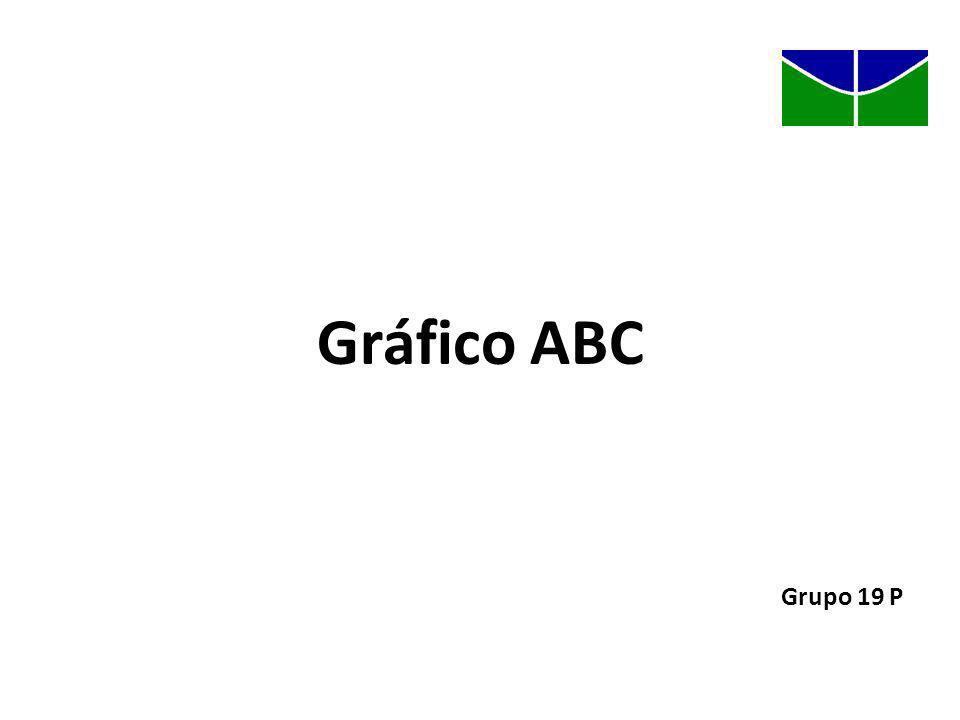 Gráfico ABC Grupo 19 P