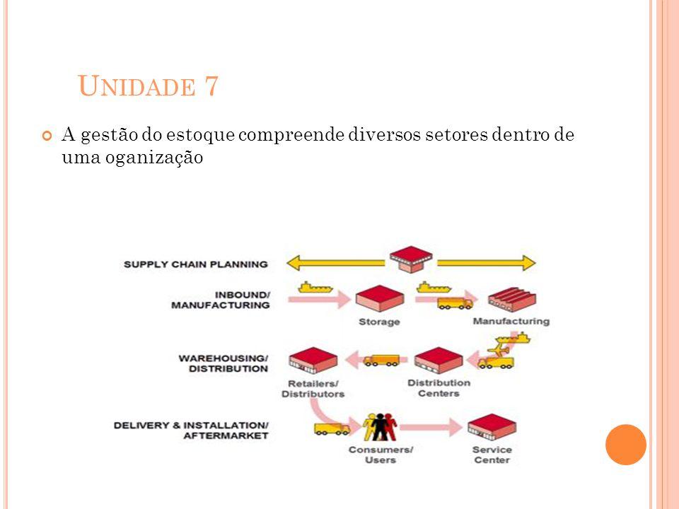 U NIDADE 7 A gestão do estoque compreende diversos setores dentro de uma oganização