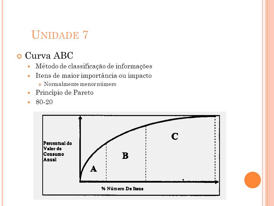 U NIDADE 7 Curva ABC Método de classificação de informações Itens de maior importância ou impacto Normalmente menor número Princípio de Pareto 80-20