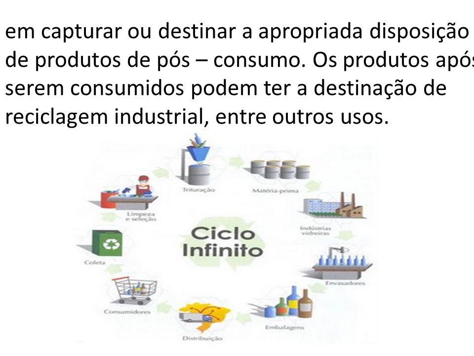 em capturar ou destinar a apropriada disposição de produtos de pós – consumo. Os produtos após serem consumidos podem ter a destinação de reciclagem i