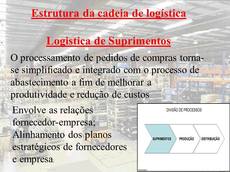 Estrutura da cadeia de logística Logistica de Suprimentos Envolve as relações fornecedor-empresa; Alinhamento dos planos estratégicos de fornecedores e empresa ; O processamento de pedidos de compras torna- se simplificado e integrado com o processo de abastecimento a fim de melhorar a produtividade e redução de custos