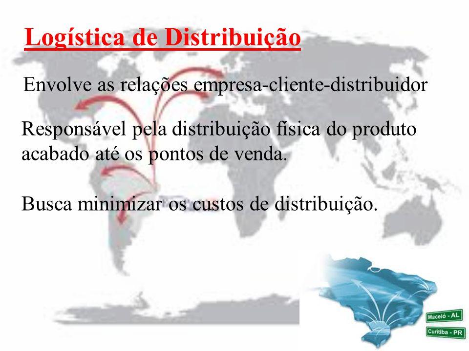 Logística de Distribuição Envolve as relações empresa-cliente-distribuidor Responsável pela distribuição física do produto acabado até os pontos de venda.