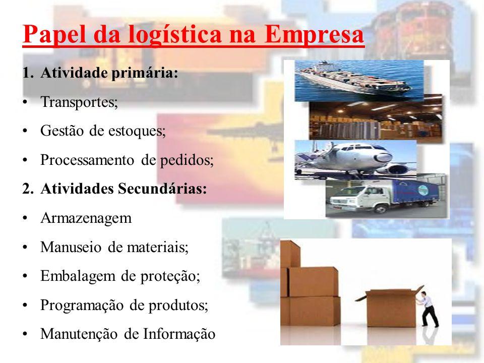 1.Atividade primária: Transportes; Gestão de estoques; Processamento de pedidos; 2.Atividades Secundárias: Armazenagem Manuseio de materiais; Embalagem de proteção; Programação de produtos; Manutenção de Informação Papel da logística na Empresa