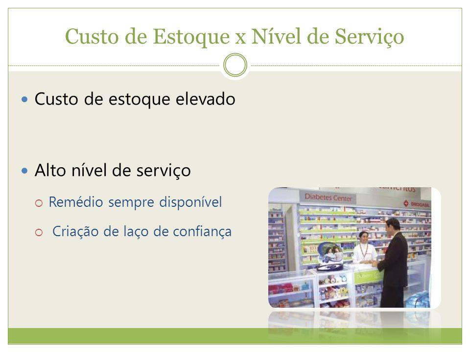 Custo de Estoque x Nível de Serviço Custo de estoque elevado Alto nível de serviço Remédio sempre disponível Criação de laço de confiança