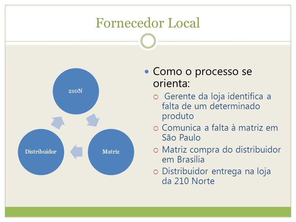 Fornecedor Local Como o processo se orienta: Gerente da loja identifica a falta de um determinado produto Comunica a falta à matriz em São Paulo Matri