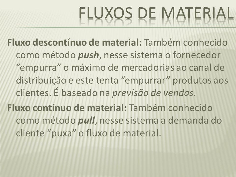 Fluxo descontínuo de material: Também conhecido como método push, nesse sistema o fornecedor empurra o máximo de mercadorias ao canal de distribuição