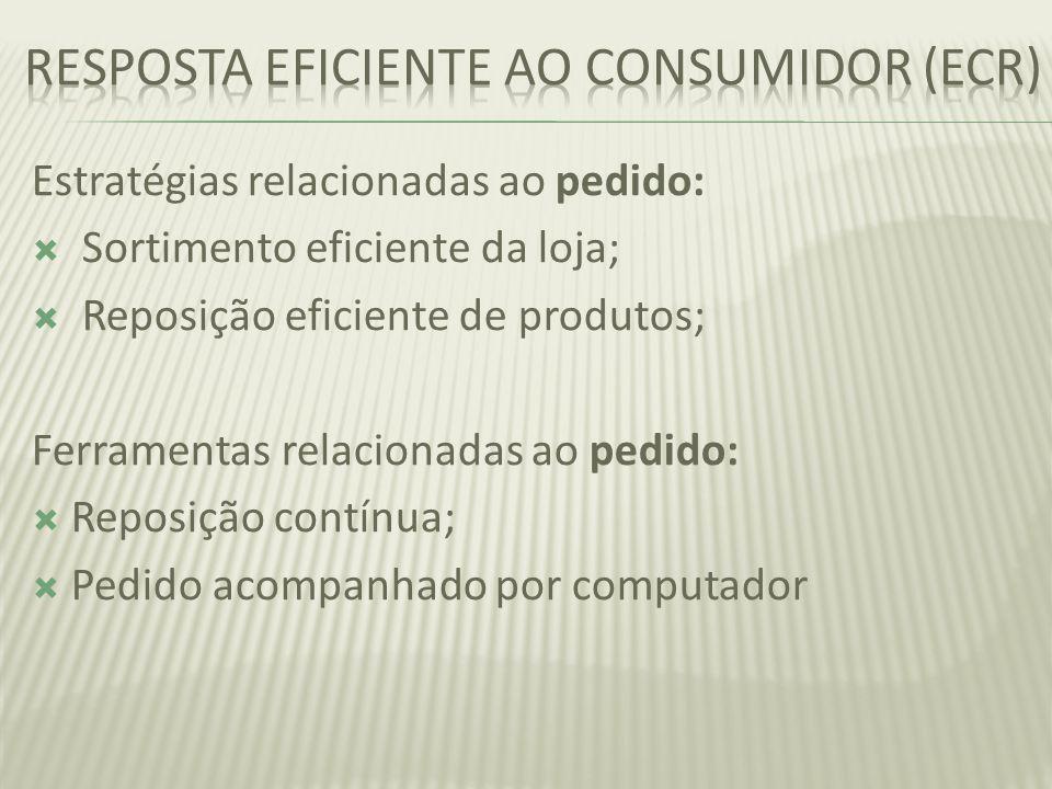 Estratégias relacionadas ao pedido: Sortimento eficiente da loja; Reposição eficiente de produtos; Ferramentas relacionadas ao pedido: Reposição contí