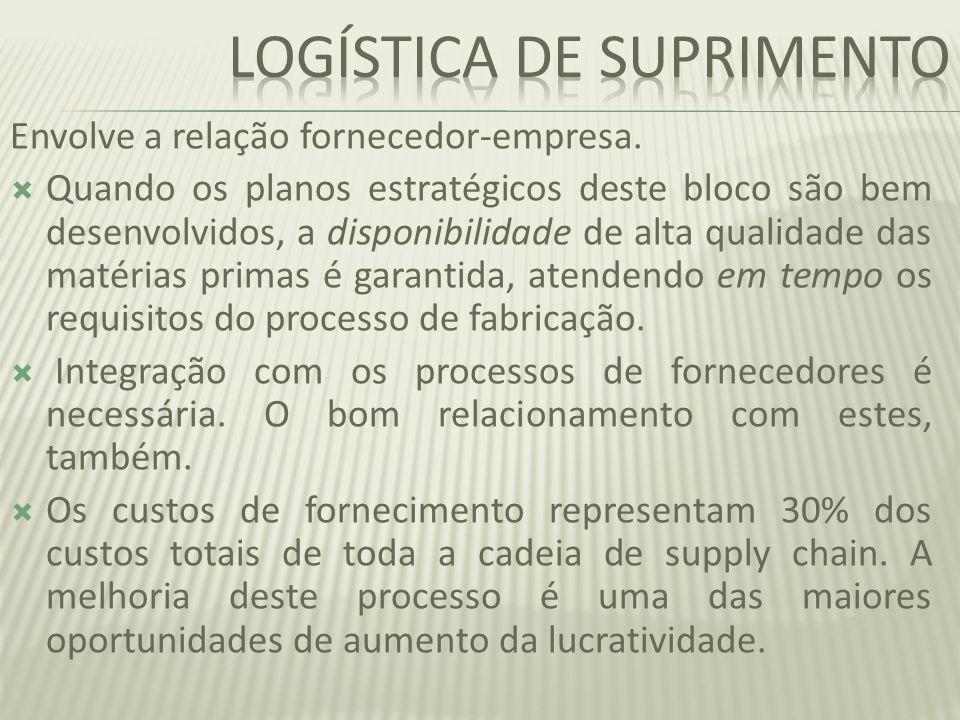 Integração com fornecedores; Efetividade organizacional; Benchmark das melhores práticas; Gerenciamento da cadeia de suprimentos; Fornecimento mundial;