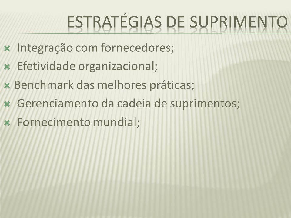 Integração com fornecedores; Efetividade organizacional; Benchmark das melhores práticas; Gerenciamento da cadeia de suprimentos; Fornecimento mundial