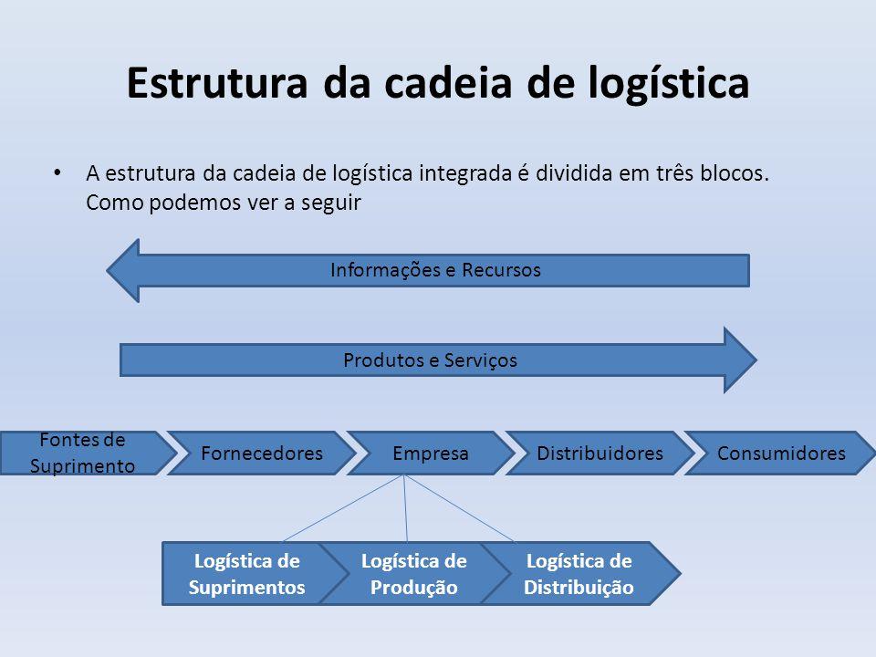 Logística de suprimento Envolve as relações fornecedor – empresa; Inclui atividades necessárias para pesquisa e desenvolvimento conjunto de produtos e para a garantia da disponibilidade de alta qualidade das matérias-primas, componentes e embalagens, no momento e nas quantidades necessárias para atender aos requisitos do processo de fabricação, de forma que resulte no menor custo total da cadeia de logística; São alinhados planos estratégicos de fornecedores e empresas que direcionam recursos para reduzir custos e desenvolver novos produtos.