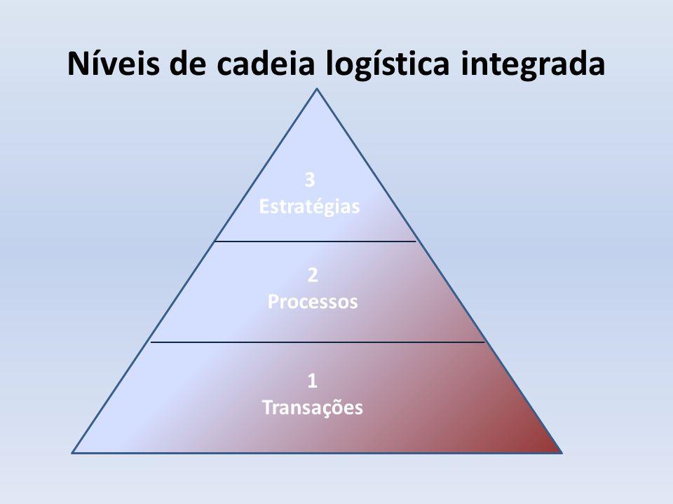 Níveis de cadeia logística integrada Nível 1: Ocorrem as transações da cadeia e busca-se a eficiência nessas transações.