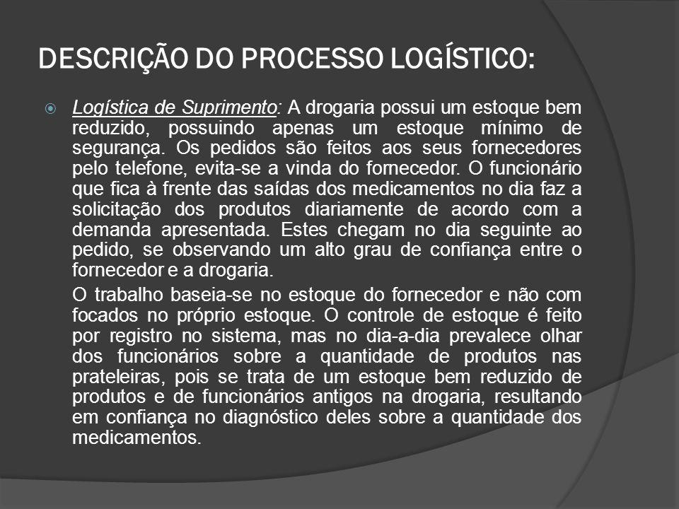 Logística de Produção: Não existe na empresa o caráter de agregar mais valor ao produto pela produção, uma vez que ele já vem pronto para ser comercializado.