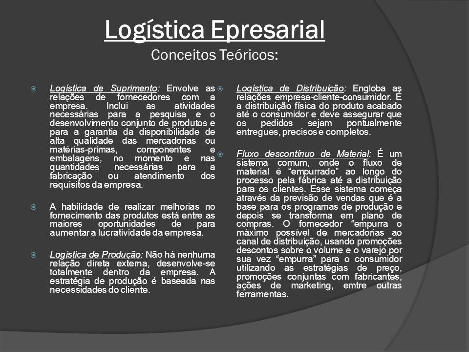 Logística Epresarial Conceitos Teóricos: Logística de Suprimento: Envolve as relações de fornecedores com a empresa. Inclui as atividades necessárias