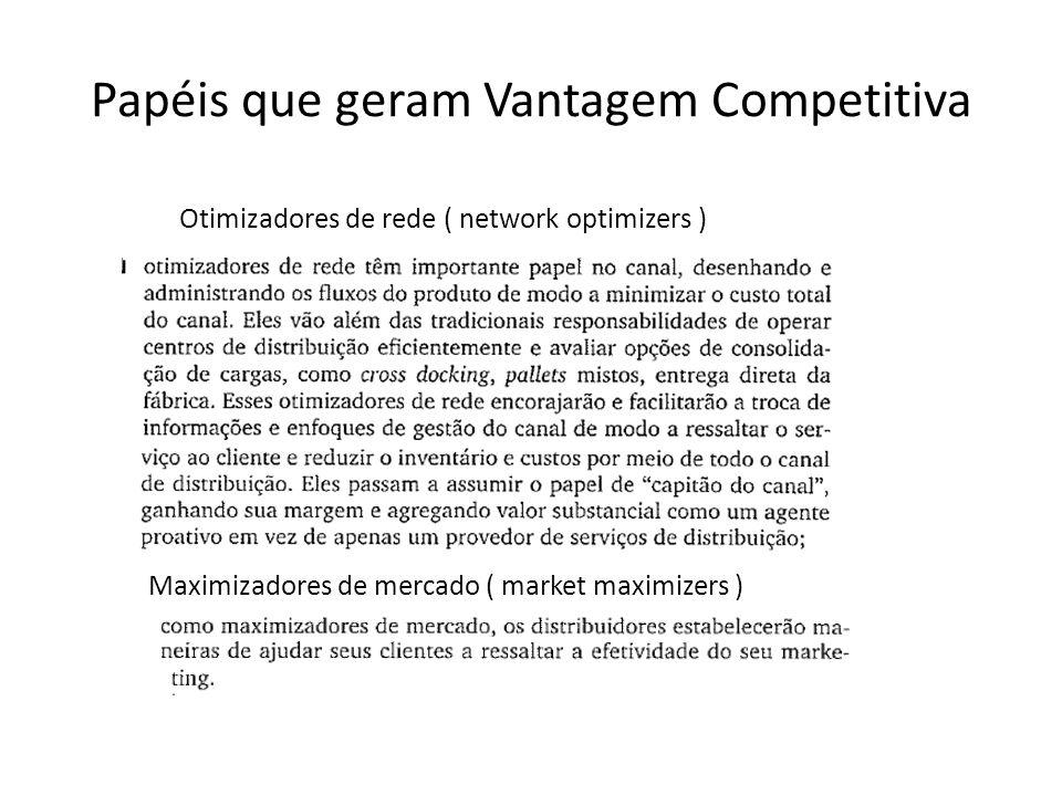 Papéis que geram Vantagem Competitiva Otimizadores de rede ( network optimizers ) Maximizadores de mercado ( market maximizers )