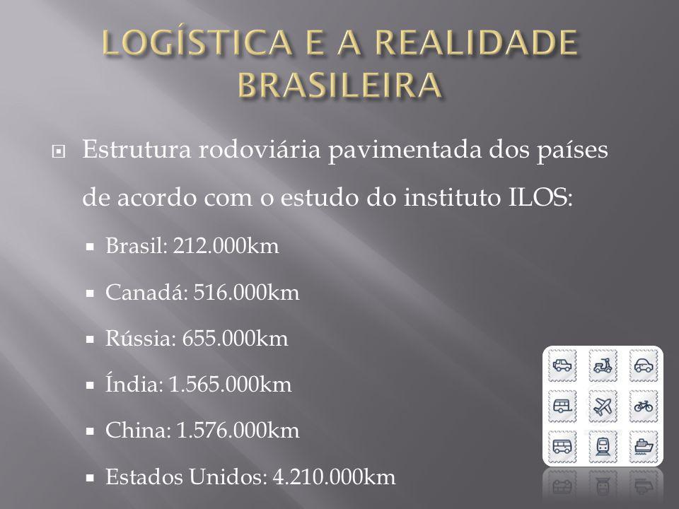 Estrutura ferroviária dos países de acordo com o estudo do instituto ILOS: Brasil: 29.000km Canadá: 47.000km Índia: 63.000km China: 77.000km Rússia: 87.000km Estados Unidos: 227.000km