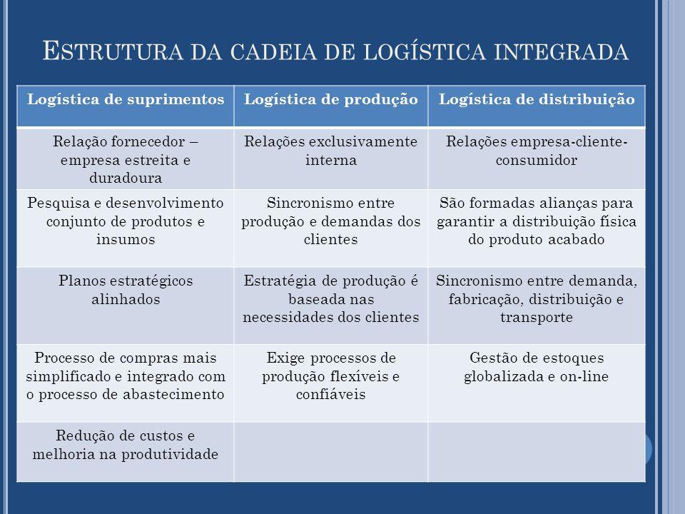E STRUTURA DA CADEIA DE LOGÍSTICA INTEGRADA Logística de suprimentosLogística de produçãoLogística de distribuição Relação fornecedor – empresa estrei