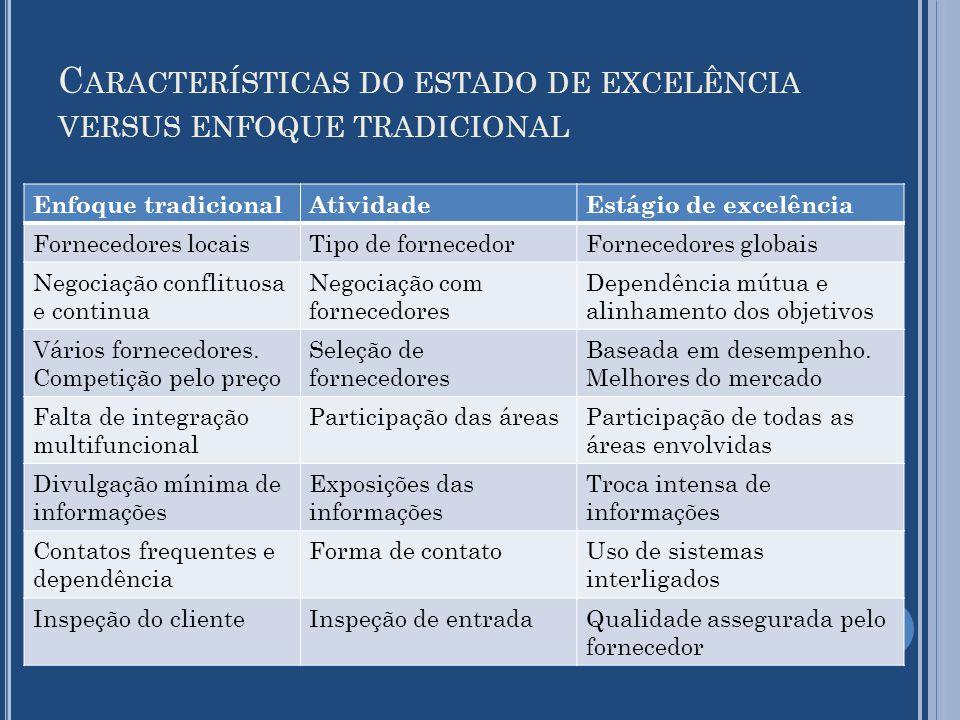 C ARACTERÍSTICAS DO ESTADO DE EXCELÊNCIA VERSUS ENFOQUE TRADICIONAL Enfoque tradicionalAtividadeEstágio de excelência Fornecedores locaisTipo de forne