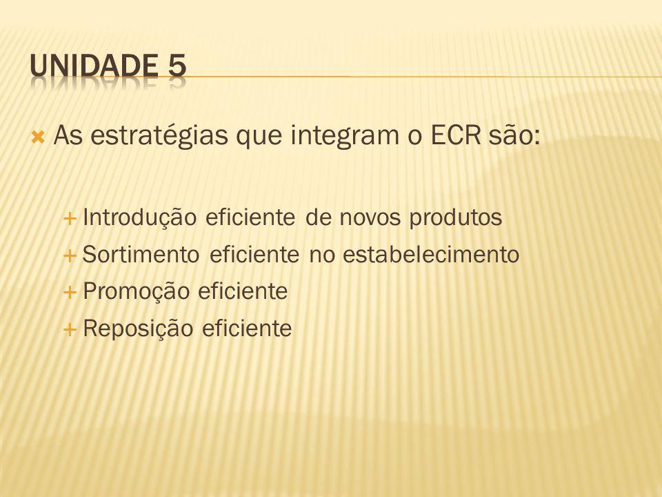 As estratégias que integram o ECR são: Introdução eficiente de novos produtos Sortimento eficiente no estabelecimento Promoção eficiente Reposição eficiente
