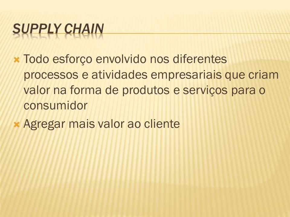 Todo esforço envolvido nos diferentes processos e atividades empresariais que criam valor na forma de produtos e serviços para o consumidor Agregar mais valor ao cliente