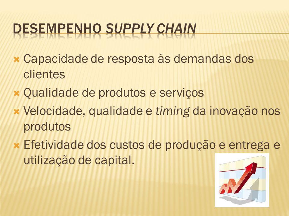Capacidade de resposta às demandas dos clientes Qualidade de produtos e serviços Velocidade, qualidade e timing da inovação nos produtos Efetividade dos custos de produção e entrega e utilização de capital.