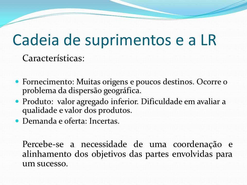 Cadeia de suprimentos e a LR Características: Fornecimento: Muitas origens e poucos destinos. Ocorre o problema da dispersão geográfica. Produto: valo