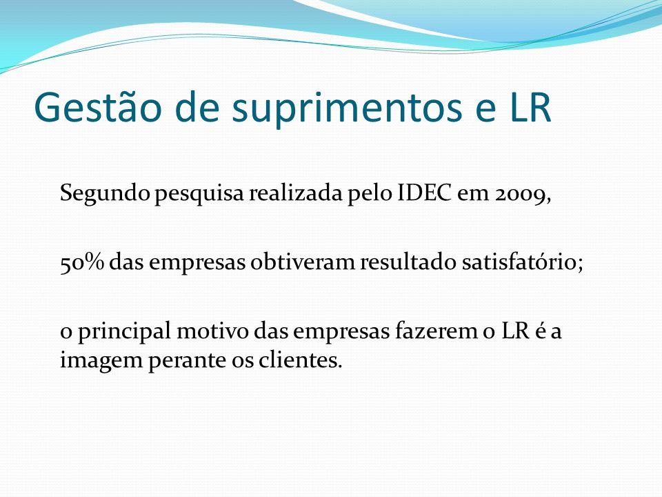 Gestão de suprimentos e LR Segundo pesquisa realizada pelo IDEC em 2009, 50% das empresas obtiveram resultado satisfatório; o principal motivo das emp