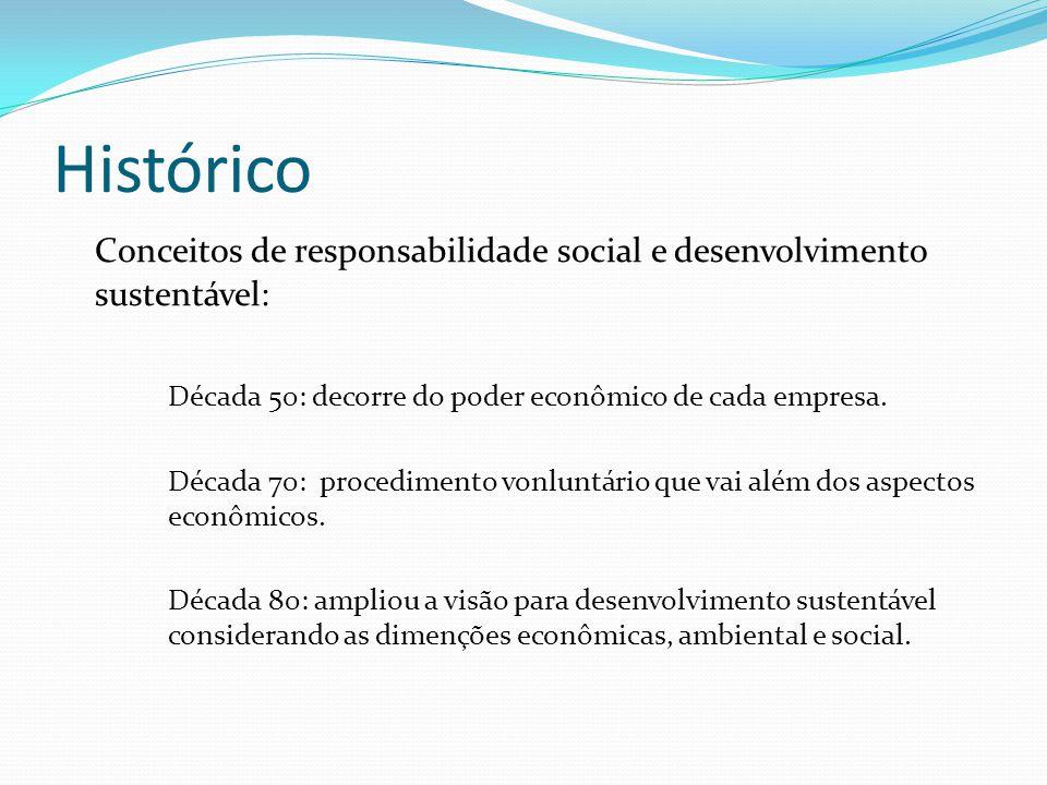 Histórico Conceitos de responsabilidade social e desenvolvimento sustentável: Década 50: decorre do poder econômico de cada empresa. Década 70: proced