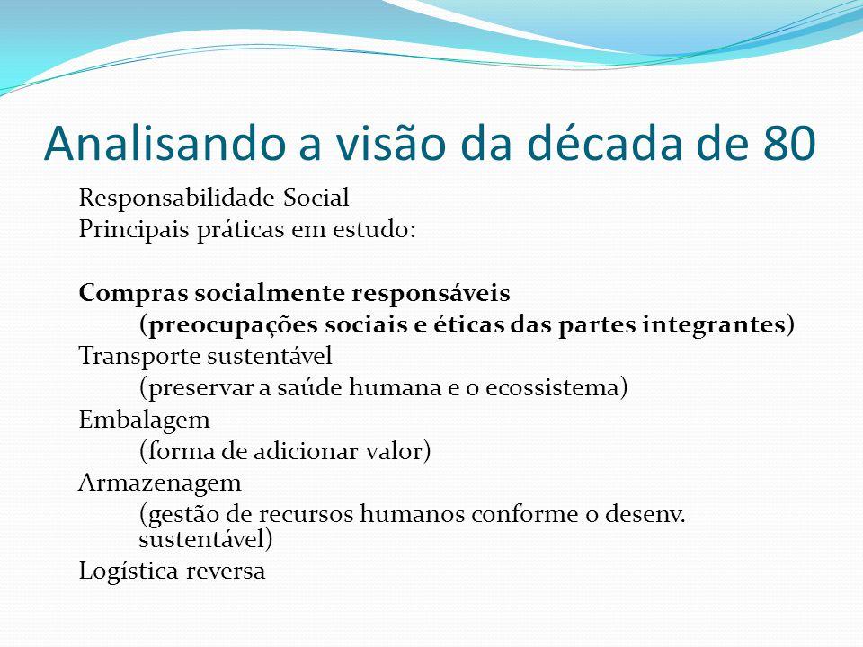 Analisando a visão da década de 80 Responsabilidade Social Principais práticas em estudo: Compras socialmente responsáveis (preocupações sociais e éti