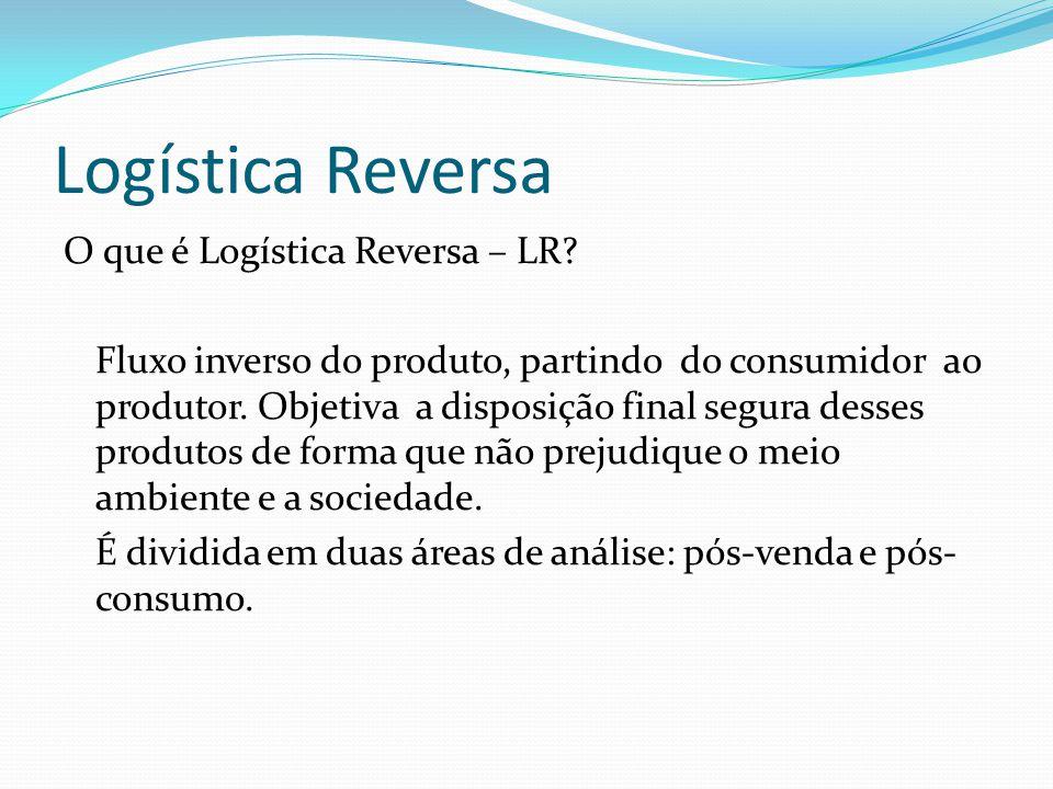 Logística Reversa O que é Logística Reversa – LR? Fluxo inverso do produto, partindo do consumidor ao produtor. Objetiva a disposição final segura des