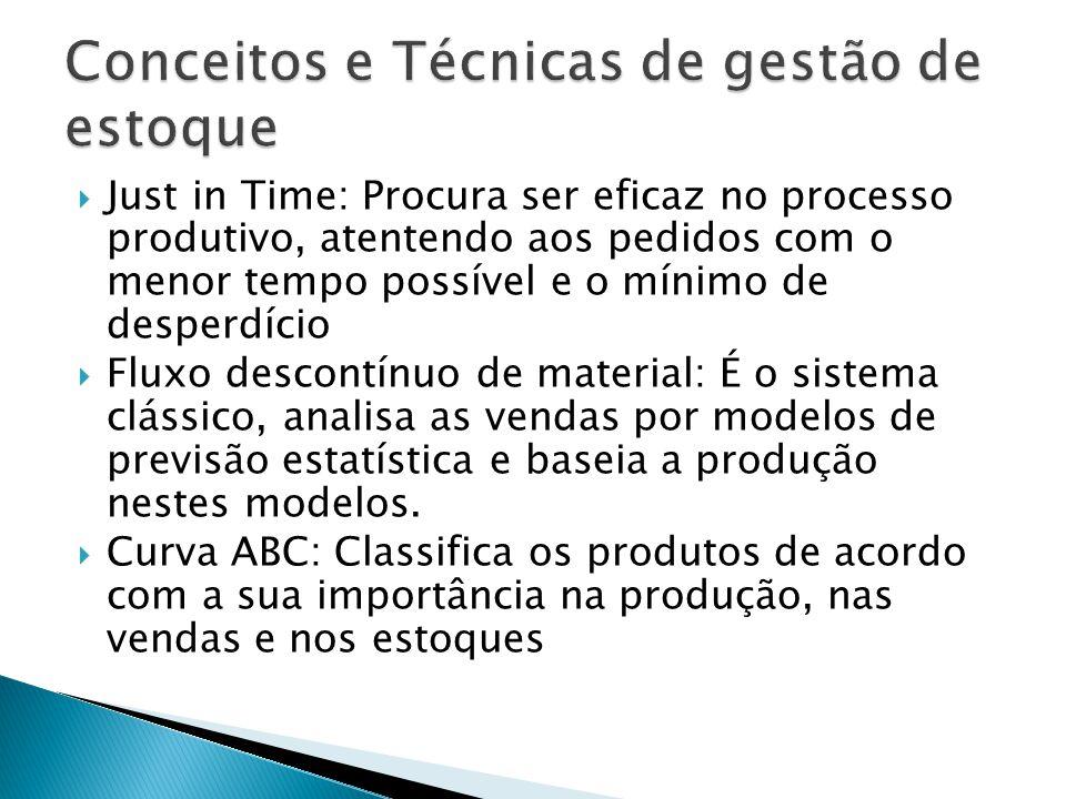 Just in Time: Procura ser eficaz no processo produtivo, atentendo aos pedidos com o menor tempo possível e o mínimo de desperdício Fluxo descontínuo d