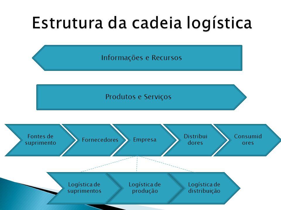 Produtos e Serviços Informações e Recursos Fontes de suprimento Distribui dores Empresa Consumid ores Fornecedores Logística de suprimentos Logística