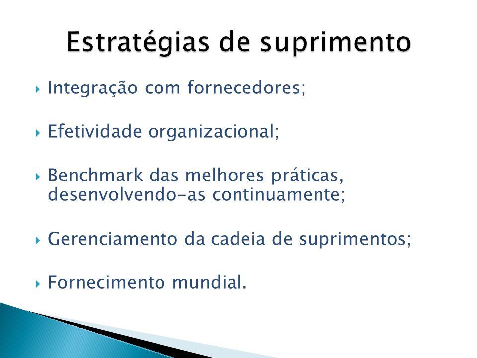 Integração com fornecedores; Efetividade organizacional; Benchmark das melhores práticas, desenvolvendo-as continuamente; Gerenciamento da cadeia de s